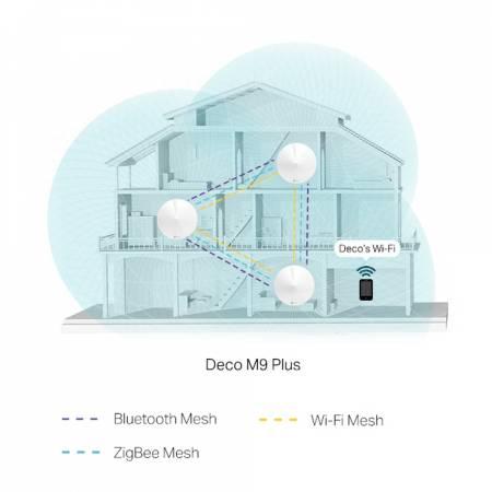Безжична Wi-fi система TP-Link Deco M9 Plus AC2200 (1-pack)